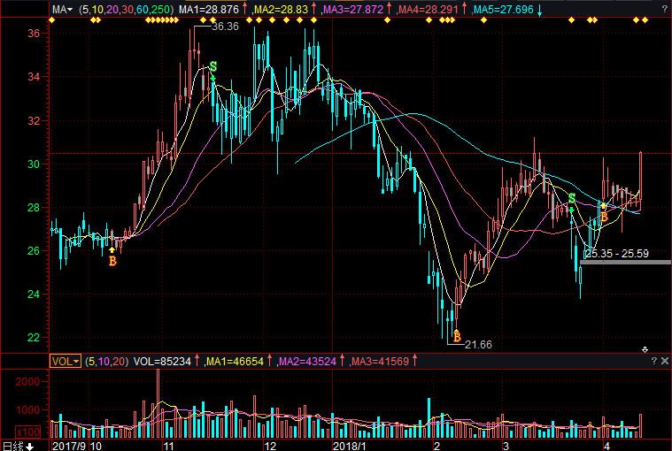 闻泰科技股票(600745)行情怎么样?闻泰科技有限公司好不好?