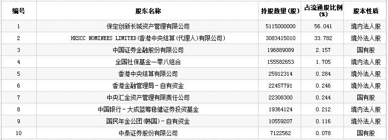 主营业务:长城汽车是中国最大的 suv 制造企业.