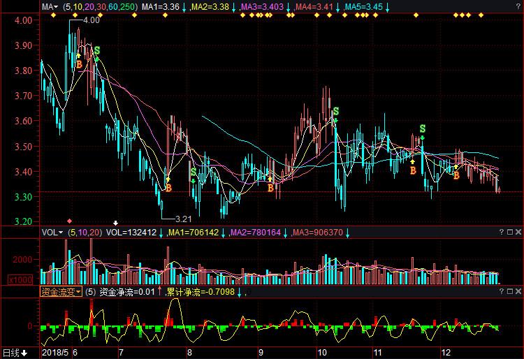 紫金矿业股票(601899)行情若何样?紫金矿业有
