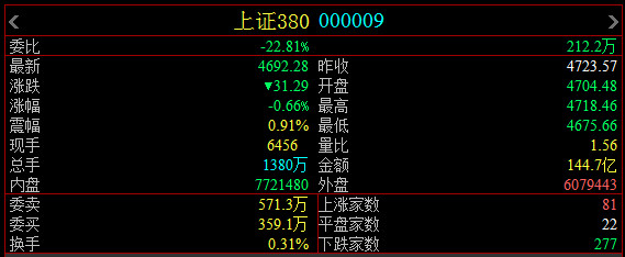 股票交易规则:在上证380指